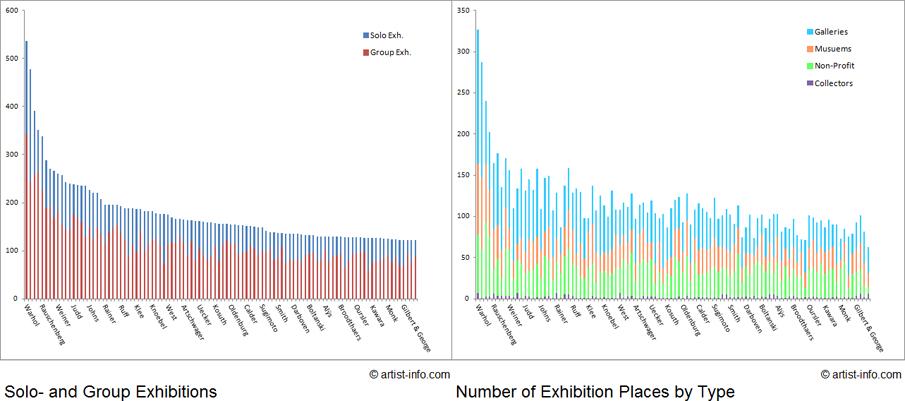 Artist Exhibition Statistics