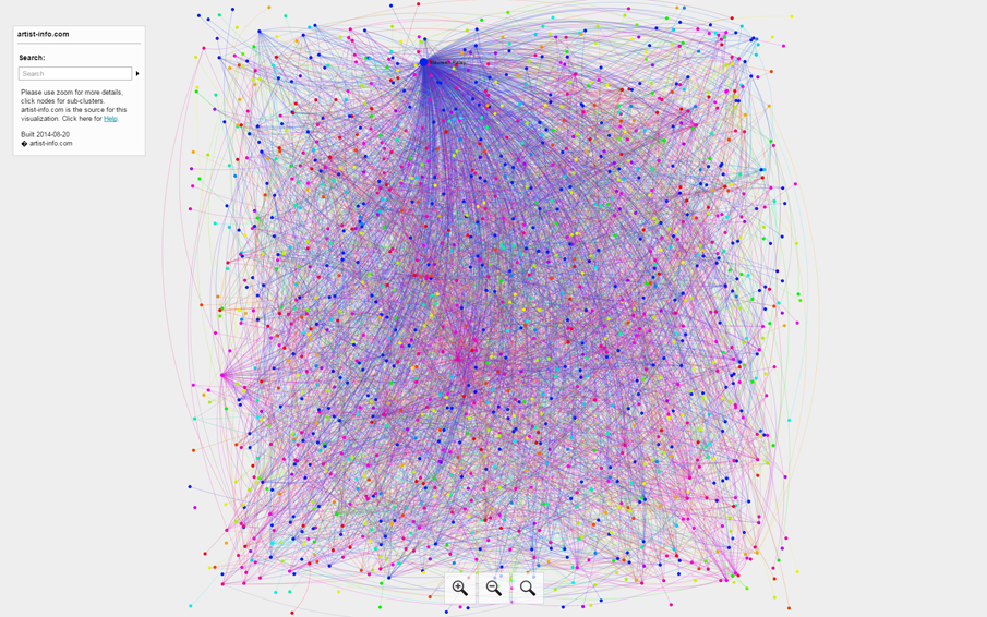 Visualizing Art Networks - VENUE venues